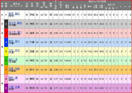 a.川崎競輪11R