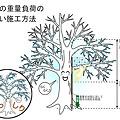 Photos: 樹木施行ゾーン2